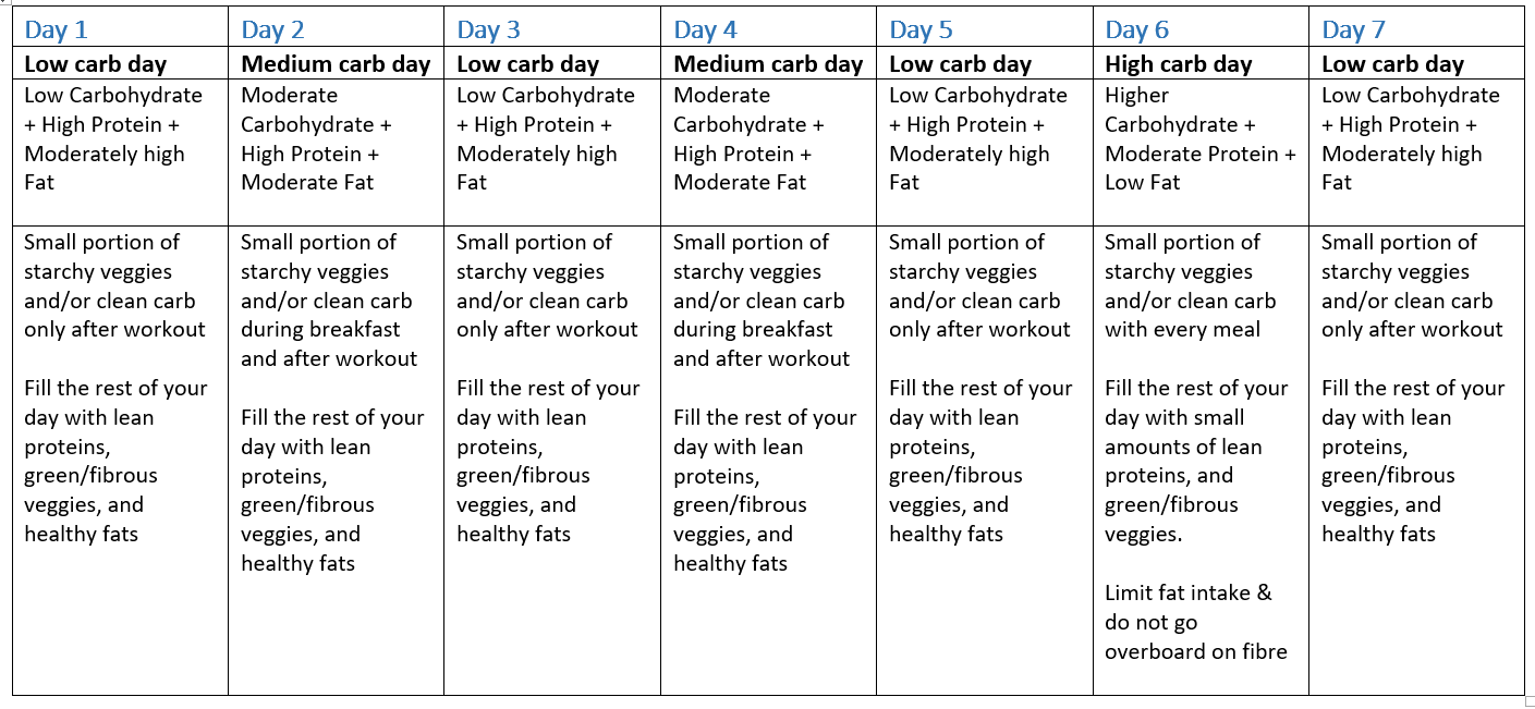 Carb Cycling for Beginners - Part 1